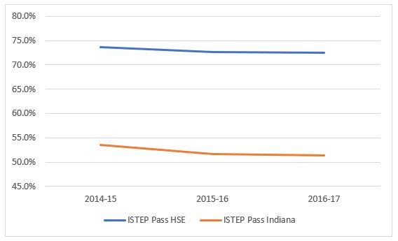 Indiana ISTEP Trend